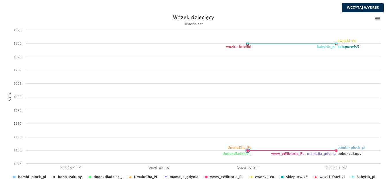 wykres historii cen allegro