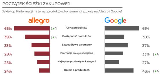 Konkurencja na Allegro